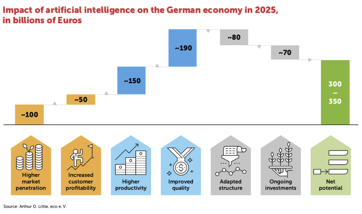 Artificial Intelligence: Its Potential and the Lasting Transformation of the German Economy 10