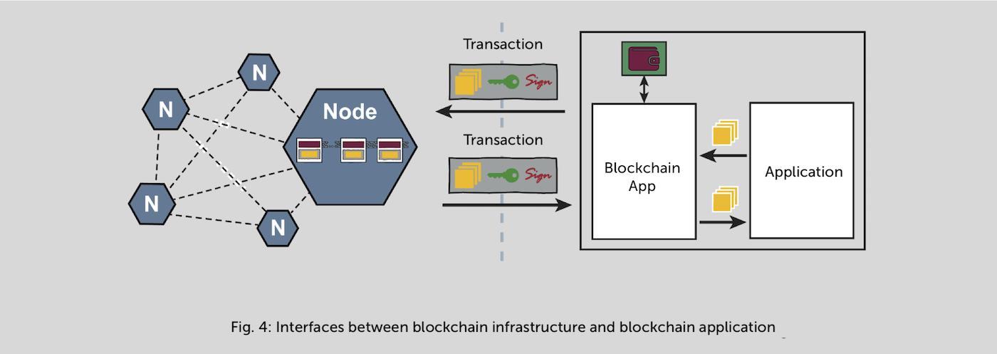 White Paper: Blockchain in SMEs 7