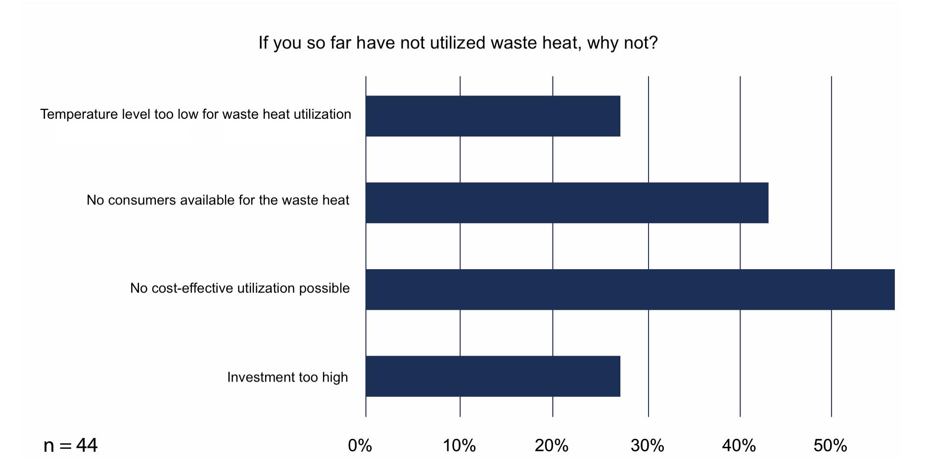 White Paper: Utilization of Waste Heat in the Data Center