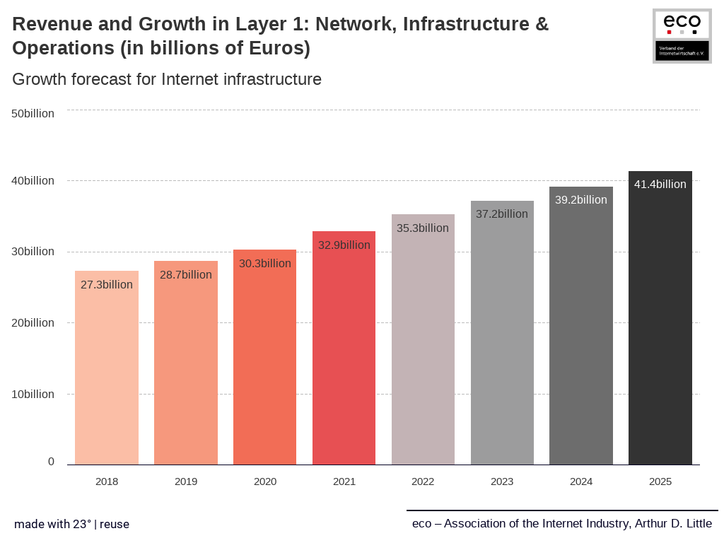 Internet Infrastructure Will Benefit From Corona in the Medium-Term 2