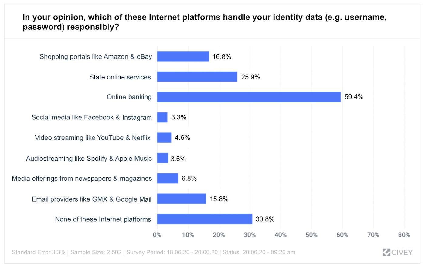 Trust in Internet platforms