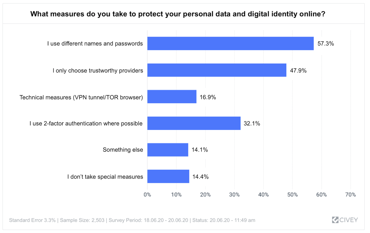 Protection of personal data
