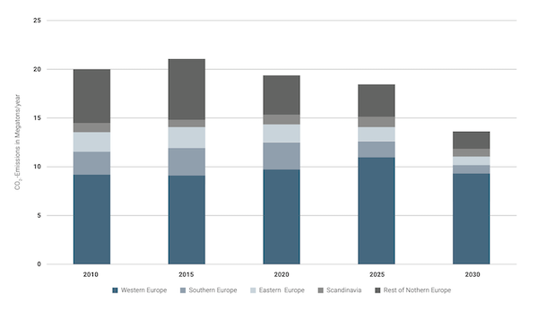 CO2 Emissions from Data Centers in Europe until 2030