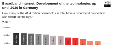 Broadband Internet: Development of the technologies up until 2030 in Germany