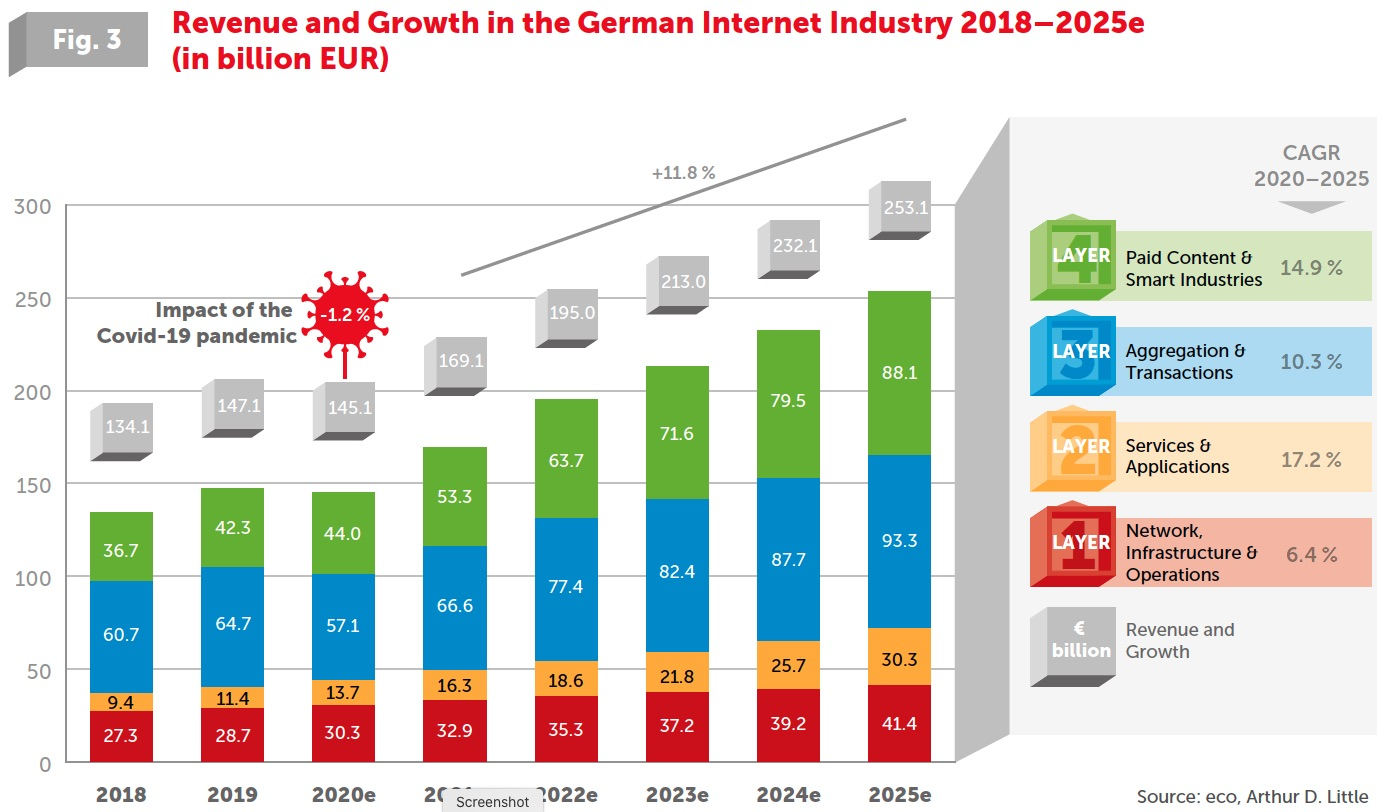 Revenue and Growth in the German Internet Industry 2018–2025e (in billion EUR)