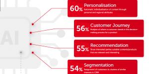 eco Digital Marketing Trends 2020 EN