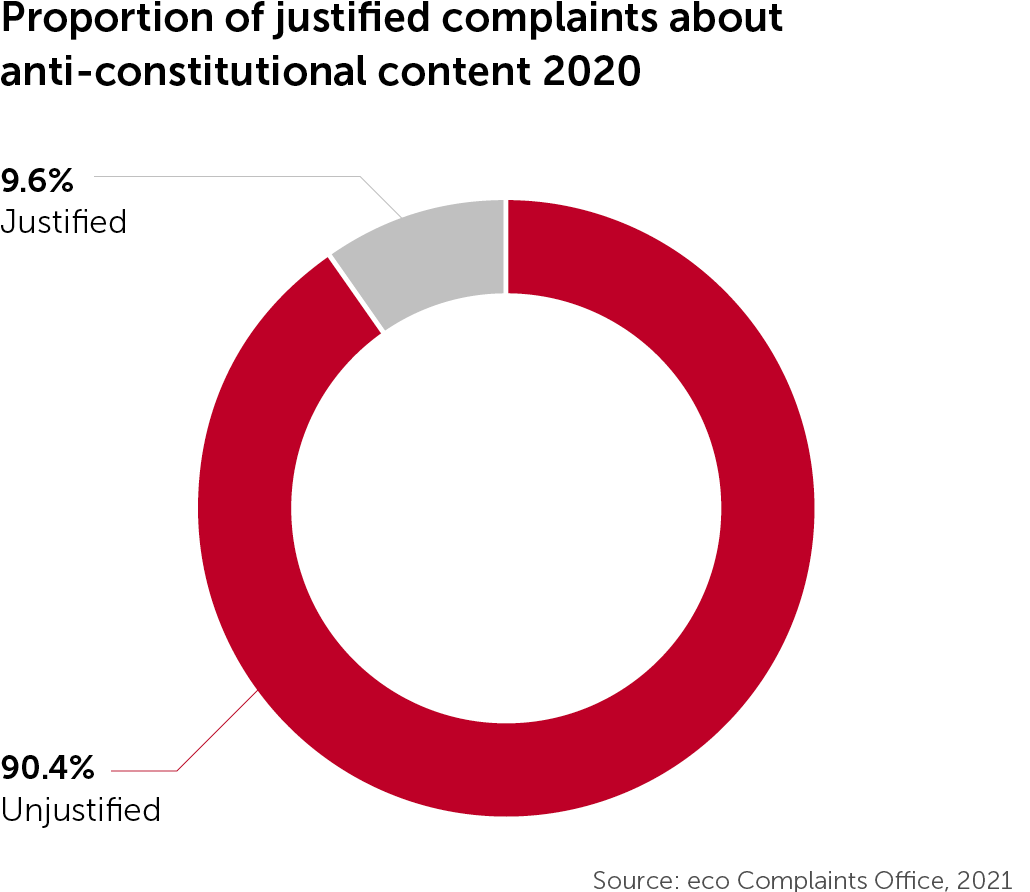 Together for the Good of the Internet: eco Complaints Office Registers More Justified Reports Than Ever Before 2