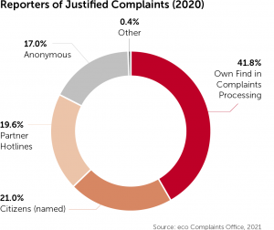 Together for the Good of the Internet: eco Complaints Office Registers More Justified Reports Than Ever Before