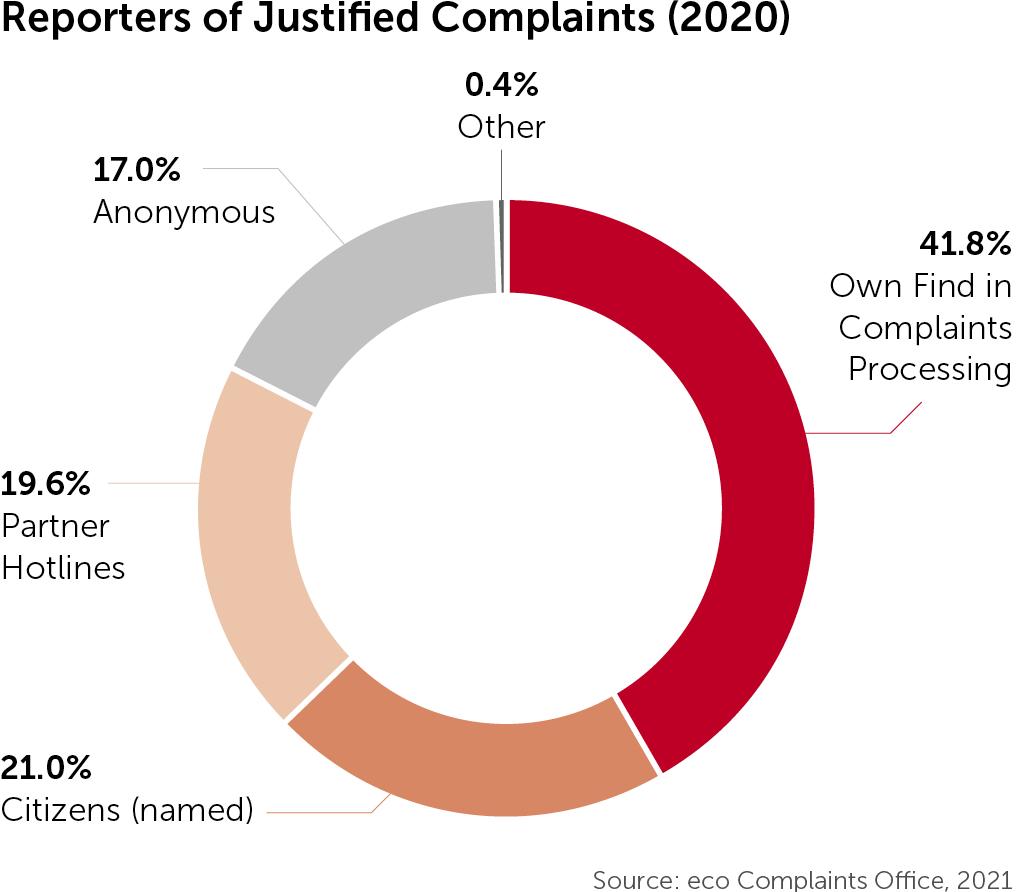 eco Complaints Office 36