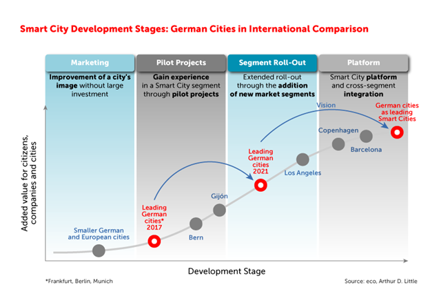 Study: The Smart City Market in Germany 2021-2026 8