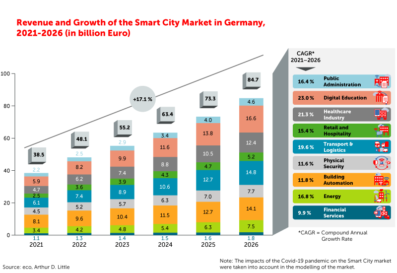 Study: The Smart City Market in Germany 2021-2026 9